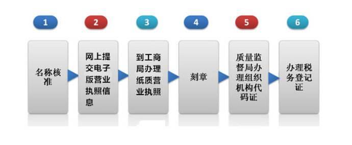 南昌注册公司最新流程